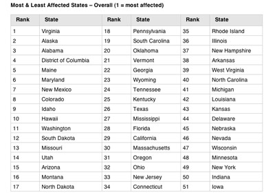 MN Among Least-Affected States During Shutdown
