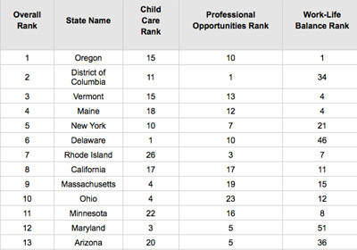 MN Ranked Among Top States For Working Moms