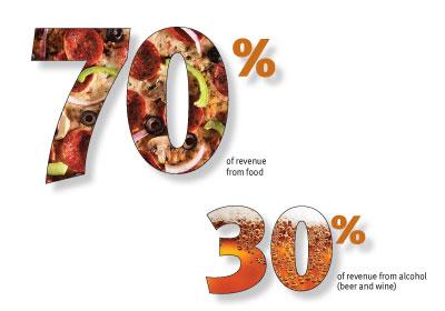 "Mpls' ""70/30"" Rule Leaves Restaurants At Risk Of Losing Licenses"