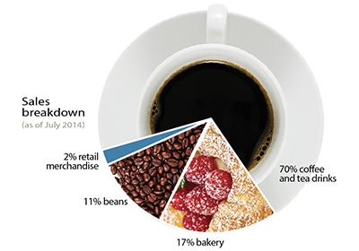 Inside The Retail Coffee Business