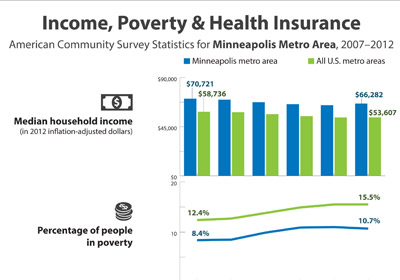 Mpls' Median Income Is 24% Above U.S. Metro Avg.