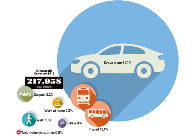 Minneapolis Commuting Modes Evolve