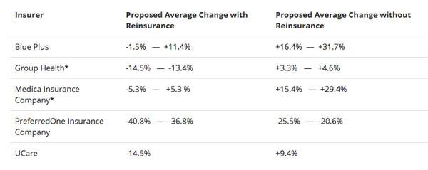 MNsure-Rates-2018.jpg