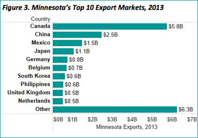Value Of MN Exports Dips To $20.7B In 2013