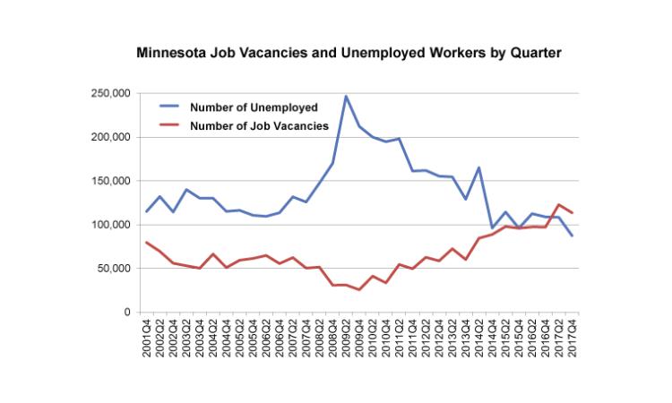 Minnesota Survey Reveals 114,000 Job Vacancies in Late 2017