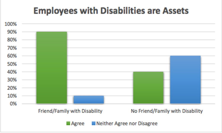 New Study Identifies Hiring Bias Against Individuals with Disabilities