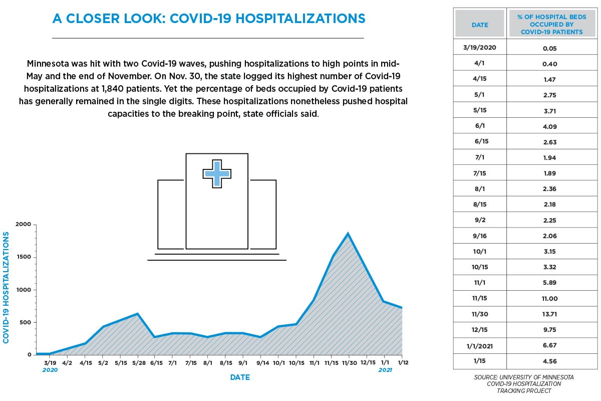 Covid-19 Hospitalizations graph