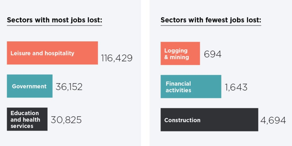 graph of jobs lost