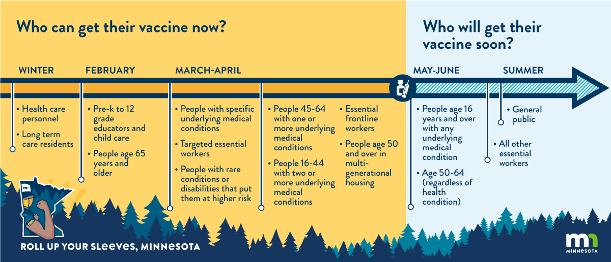 Chart showing Minnesota's vaccine rollout plans