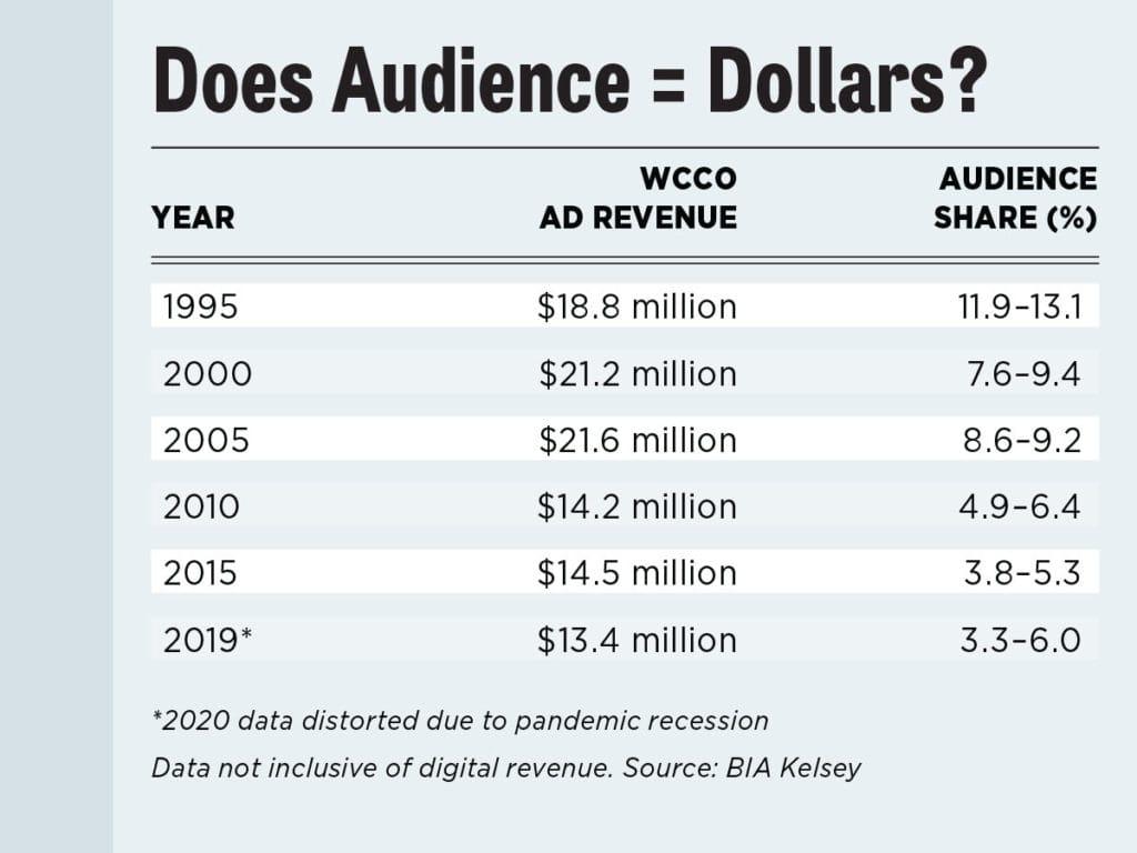 A chart explaining radio revenue