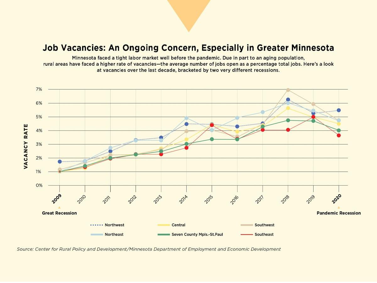 a chart showing job vacancies