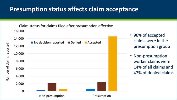 Graph of Covid-related workers' comp claims in Minnesota